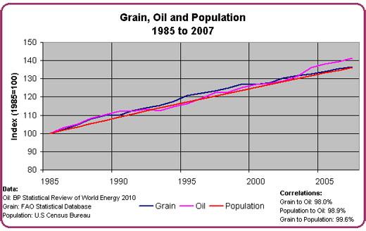Post Analisis y opinion La relación intrínseca entre petroleo los alimentos y la poblacion por Paul Chefurka