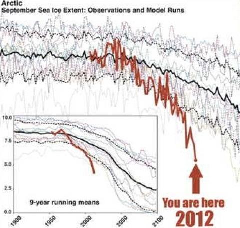 Post La espiral de la muerte del hielo marino artico